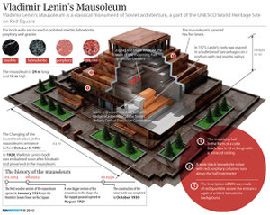Sơ đồ mặt cắt Lăng Lenin trên Quảng trường Đỏ.